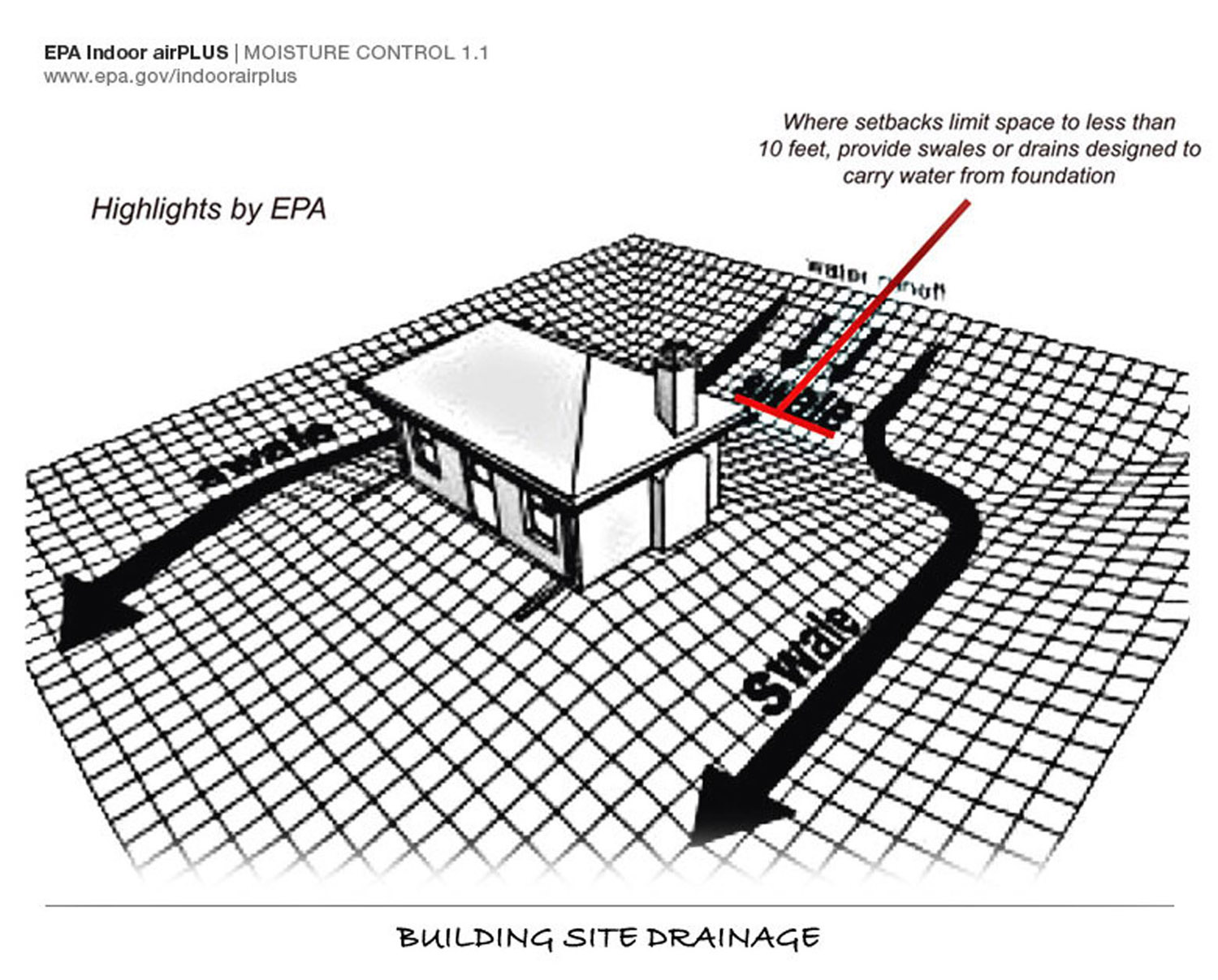 Moisture Control for the Crawl Space 2012 Building Codes