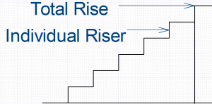 Step Calculator. The difference between the vertical rise (total rise) and the risers is that the risers are the individual vertical measurements from step to step.
